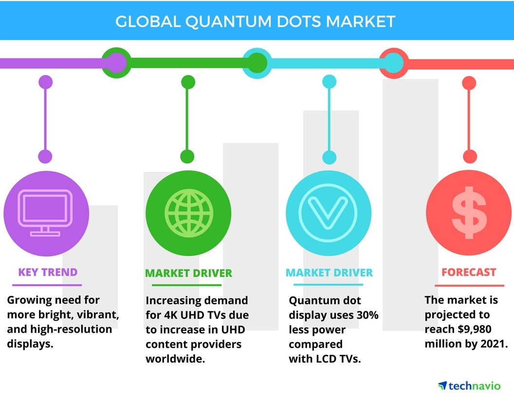 Technavio has published a new report on the global quantum dots market from 2017-2021. (Graphic: Business Wire)