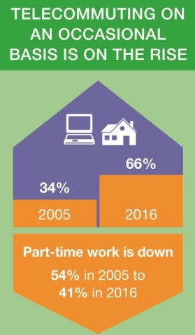 National Study of Employers TeleWork Graphic from the Society for Human Resource Management