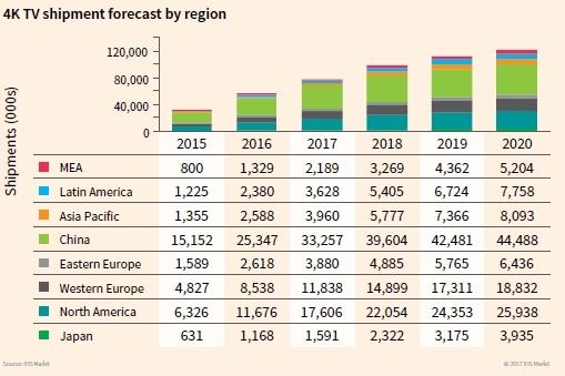 4K shipment forecast by region. Source: IHS Markit
