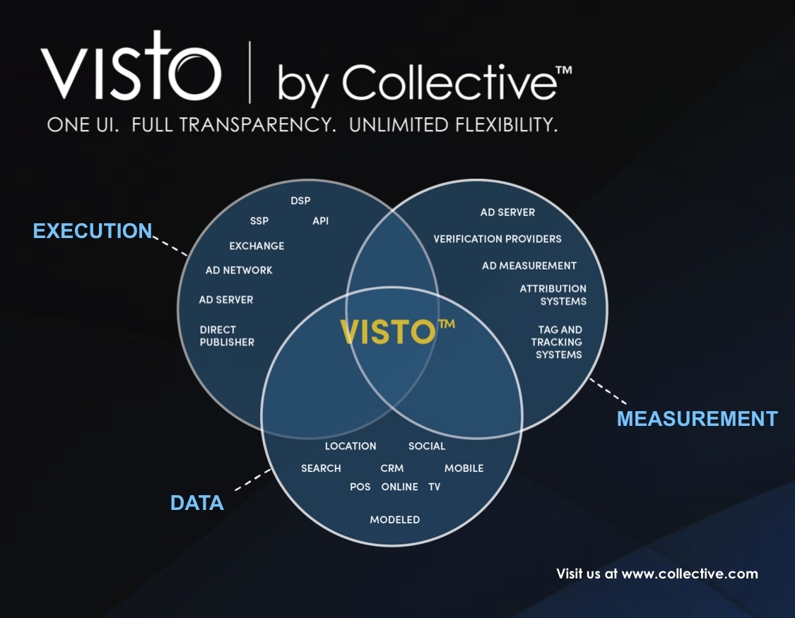 Visto by Collective (Photo: Business Wire)
