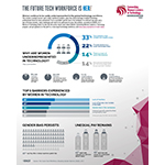 ISACA針對科技業女性的調查揭示了持續存在的薪酬差距、她們所面臨的最大障礙,以及女性在該領域仍受到忽視的原因。(圖片:美國商業資訊)