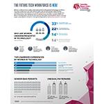 ISACA针对技术职业女性的调查揭示了持续存在的薪酬差距、她们所面临的最大障碍以及女性在该领域仍受到忽视的原因。(图示:美国商业资讯)