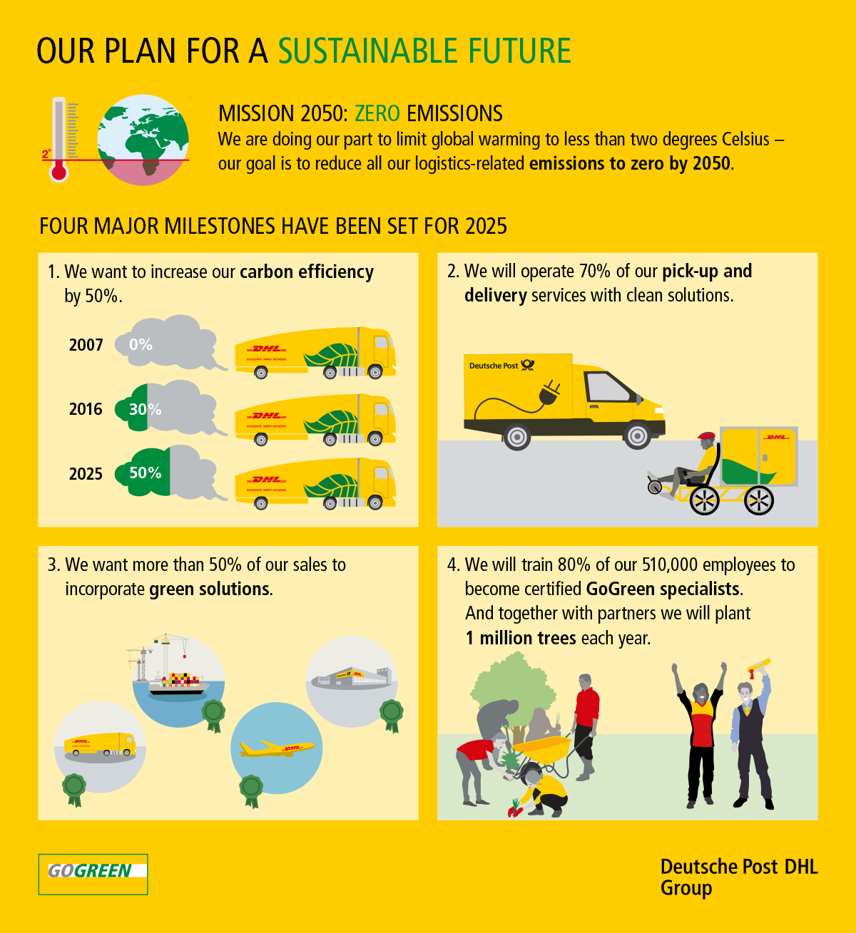 deutsche post dhl group commits to zero emissions logistics by 2050
