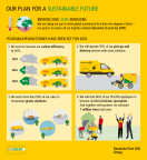 Deutsche Post DHL Group commits to zero emissions logistics by 2050, having achieved previous climate protection target ahead of schedule. (Graphic: Business Wire)