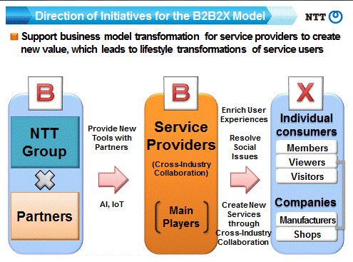 Direction of Initiatives for the B2B2X Model (Source: 2016 2Q IR materials) (Graphic: Business Wire)