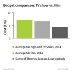 Budget comparison: TV versus Film (UK) (Graphic: Business Wire)