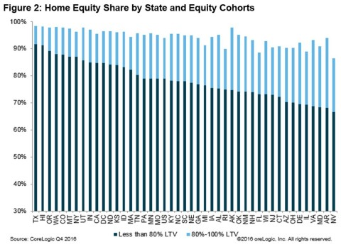 Figure 2: Home Equity Share by State and Equity Cohorts (Graphic: CoreLogic)