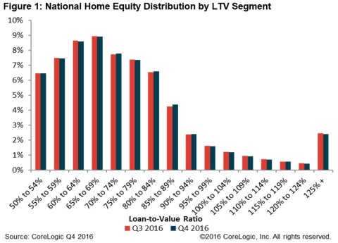 Figure 1: National Home Equity Distribution by LTV Segment (Graphic: CoreLogic)