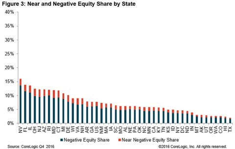 Figure 3: Near and Negative Equity Share by State (Graphic: CoreLogic)