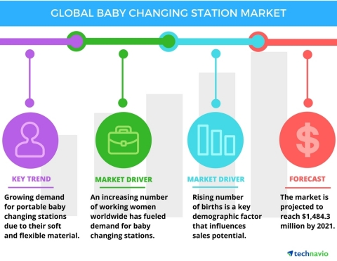 Technavio has published a new report on the global baby changing stations market from 2017-2021. (Graphic: Business Wire)