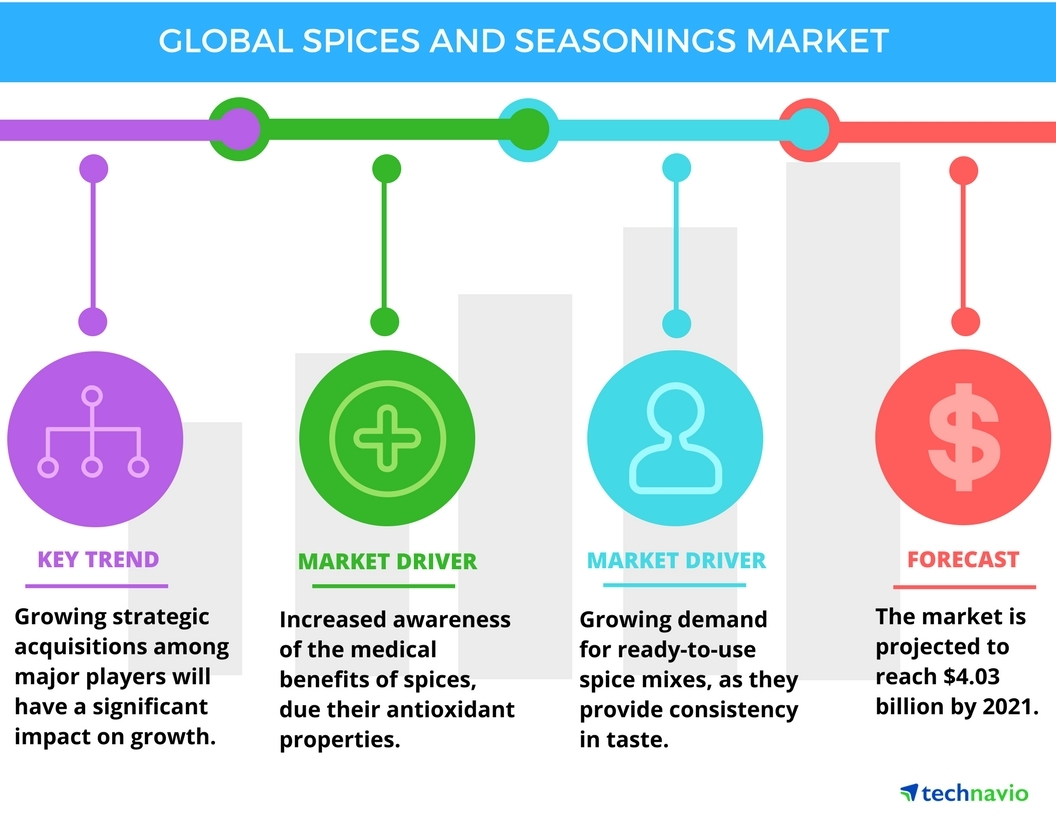 Technavio has published a new report on the global spices and seasonings market from 2017-2021. (Photo: Business Wire)
