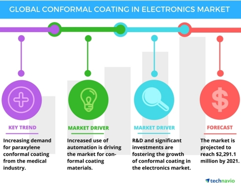 Technavio has published a new report on the global conformal coating in electronics market from 2017-2021. (Graphic: Business Wire)