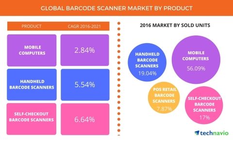 Technavio has published a new report on the global barcode scanner market from 2017-2021. (Graphic: Business Wire)
