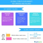 Technavio has published a new report on the global corn flour market from 2017-2021.(Graphic: Business Wire)