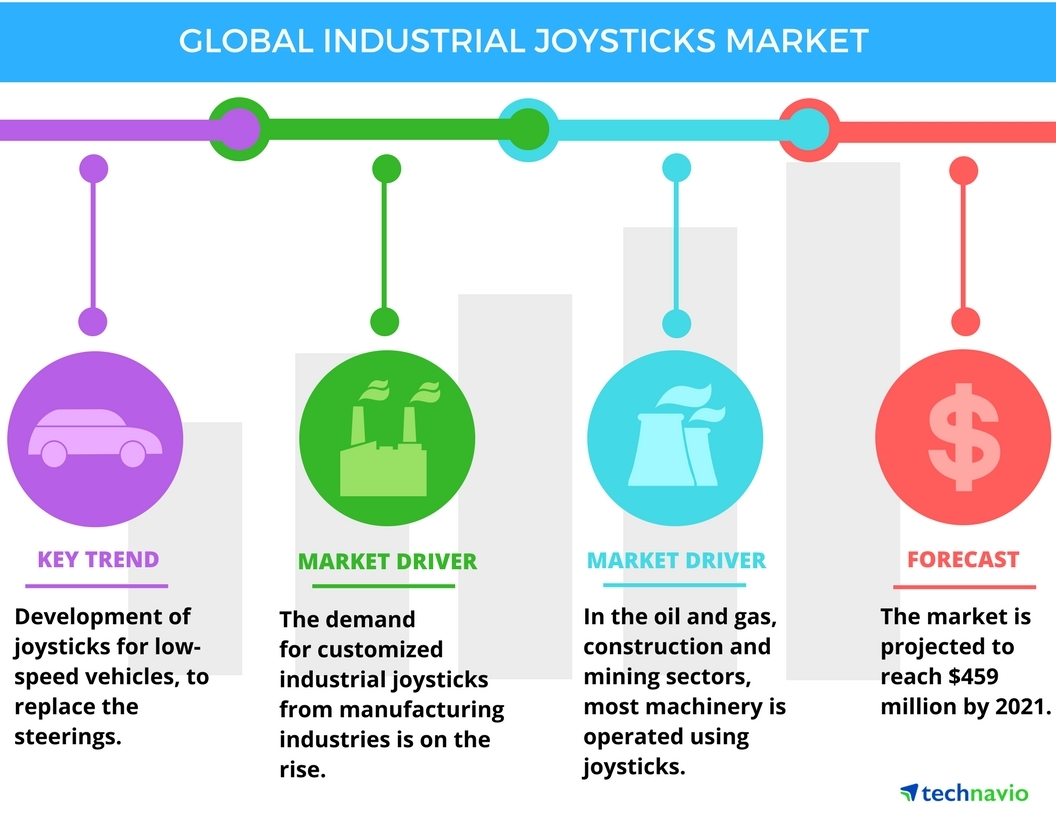 Technavio has published a new report on the global industrial joysticks market from 2017-2021. (Graphic: Business Wire)