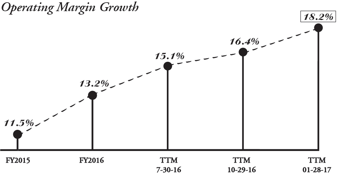 Operating Margin Growth. (Graphic: Business Wire)