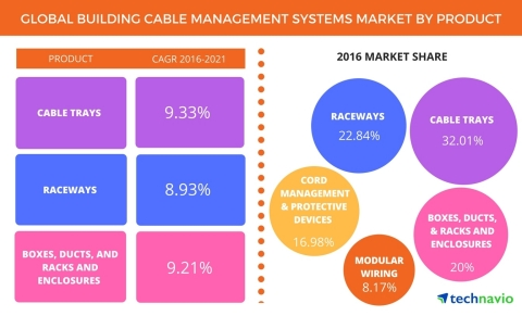 Technavio has published a new report on the global building cable management systems market from 2017-2021. (Graphic: Business Wire)