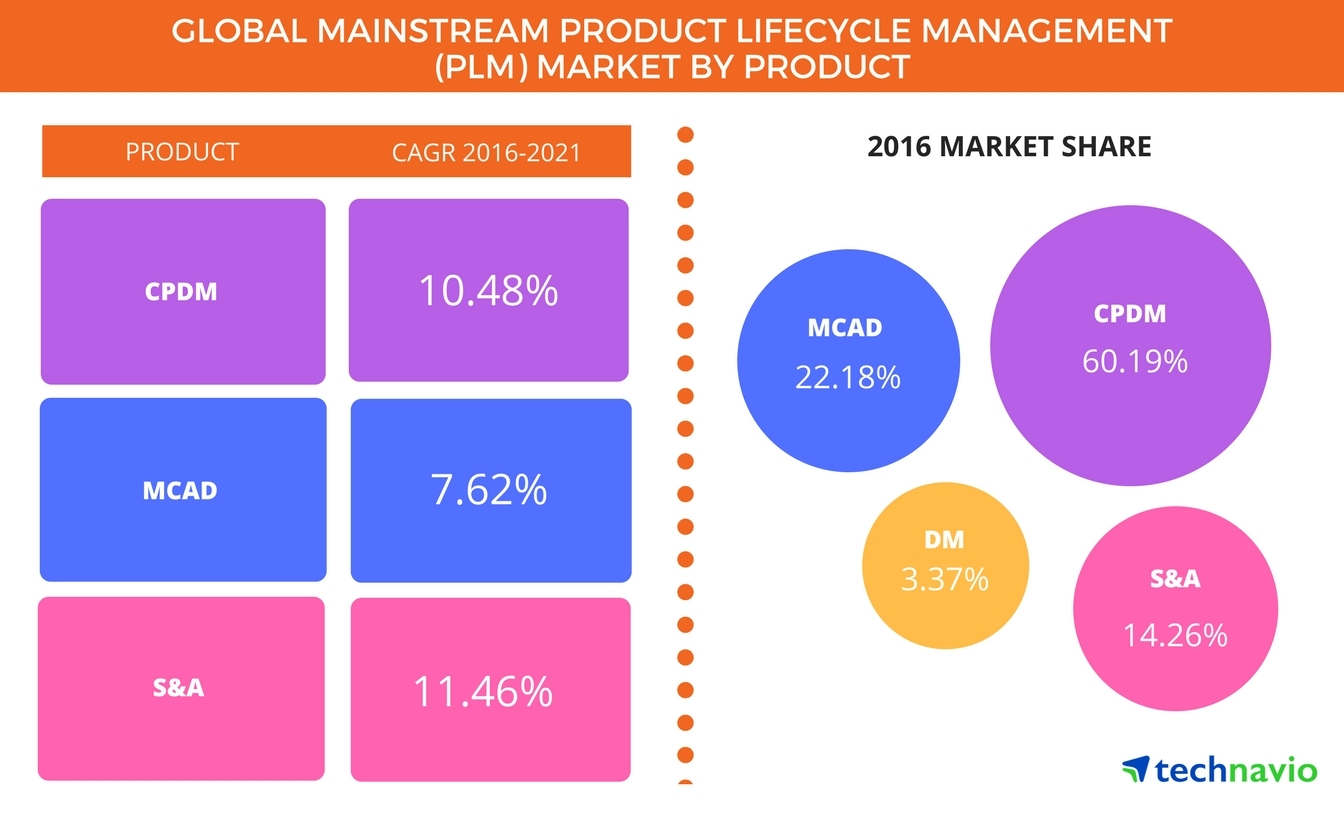 Technavio has published a new report on the global mainstream product lifecycle management (PLM) market from 2017-2021. (Graphic: Business Wire)