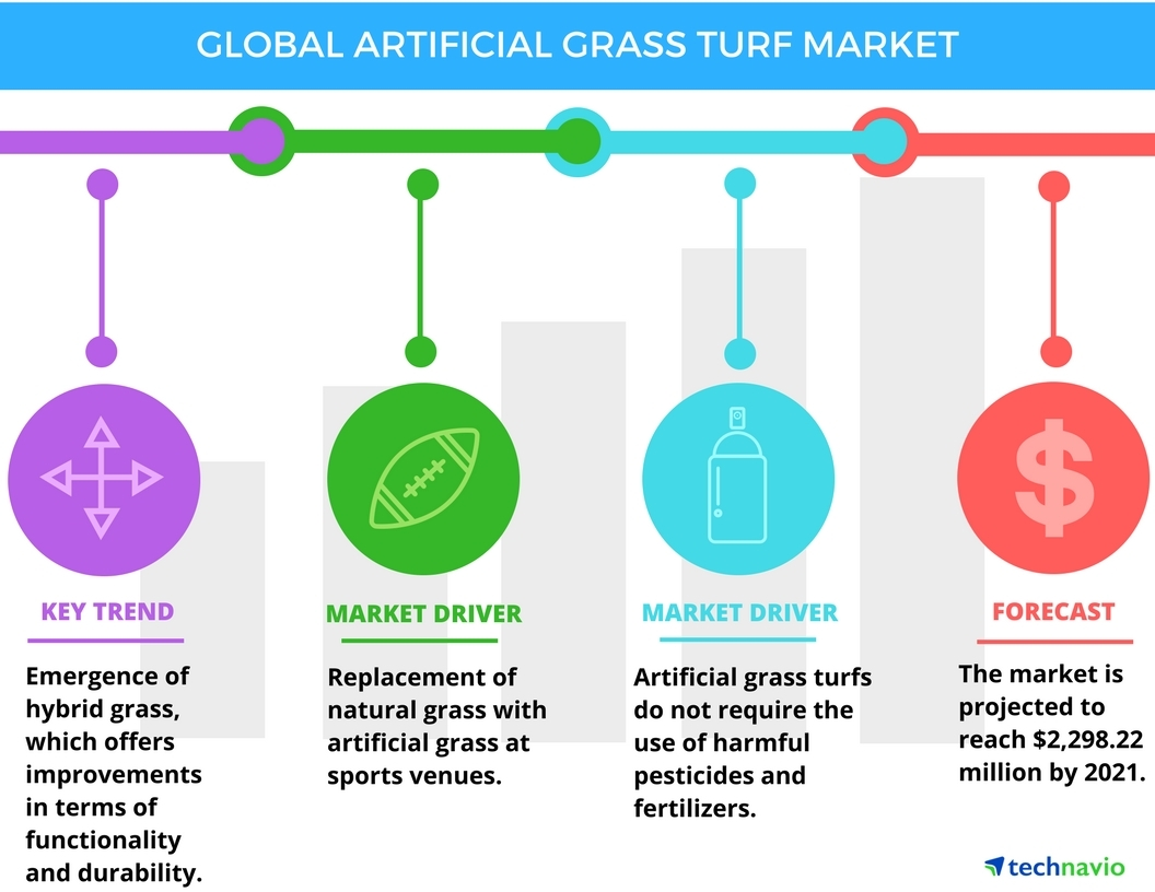 Technavio has published a new report on the global artificial grass turf market from 2017-2021. (Graphic: Business Wire)