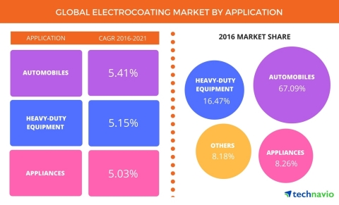 Technavio has published a new report on the global electrocoating market from 2017-2021. (Graphic: Business Wire)