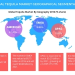 Technavio has published a new report on the global tequila market from 2017-2021. (Graphic: Business Wire)