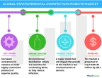Technavio has published a new report on the global environmental disinfection robot market from 2017-2021. (Graphic: Business Wire)