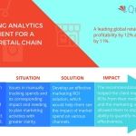 Quantzig's sales and marketing analytics help companies improve market share and better optimize ROI. (Graphic: Business Wire)