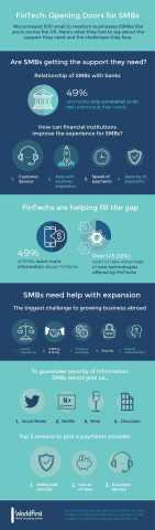FinTech: Opening Doors for SMBs
