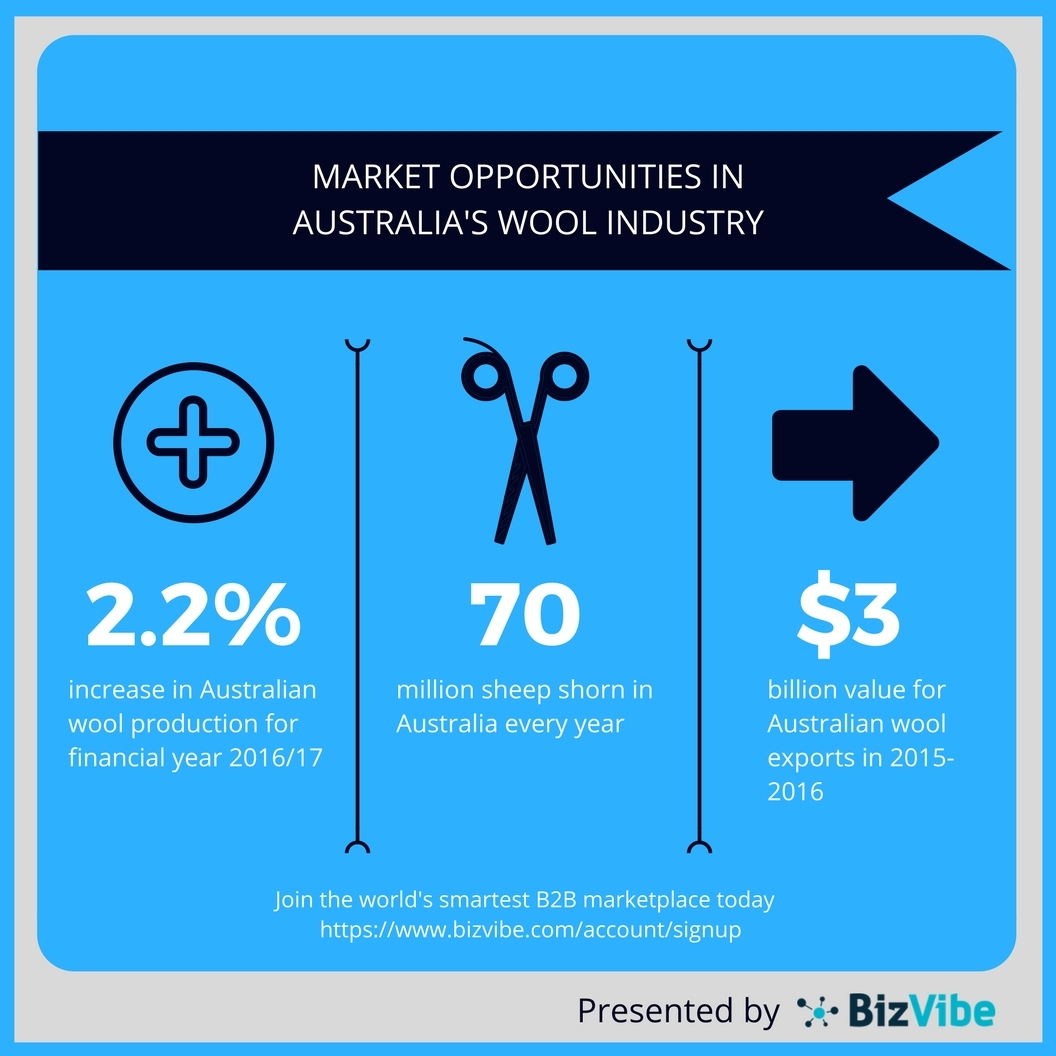 Australian wool market overview. (Graphic: Business Wire)