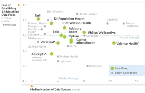 Figure 2 - Ease of Establishing and Maintaining Data Feeds. Fully rated vendors and vendors below Konfidence. Data from report page 3. (Graphic: Business Wire)
