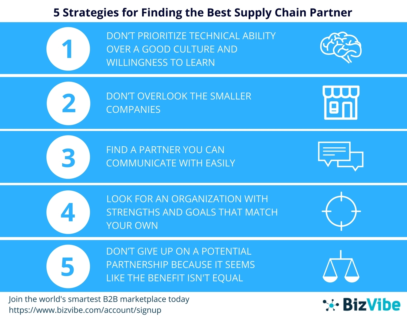BizVibe recently announced their top 5 strategies for finding the best supply chain partner. (Graphic: Business Wire)
