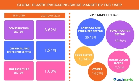 Technavio has published a new report on the global plastic packaging sacks market from 2017-2021. (Graphic: Business Wire)