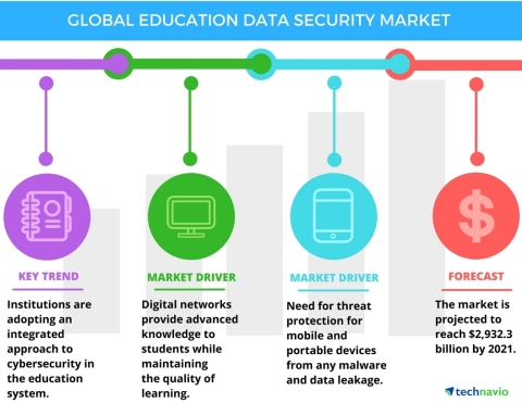 Technavio has published a new report on the global education data security market from 2017-2021. (Graphic: Business Wire)