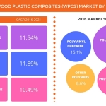 Growth in Housing and Construction Industries Will Drive the Wood Plastic Composites Market, Says Technavio