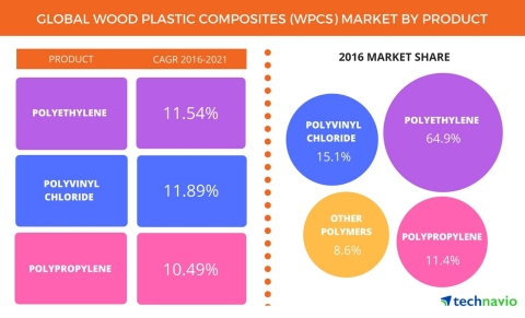Technavio has published a new report on the global wood plastic composites market from 2017-2021. (Graphic: Business Wire)