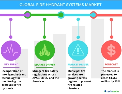 Technavio has published a new report on the global fire hydrant systems market from 2017-2021. (Graphic: Business Wire)