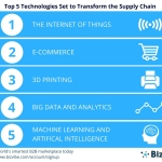BizVibe recently announced their top 5 technologies set to transform the supply chain. (Graphic: Business Wire)