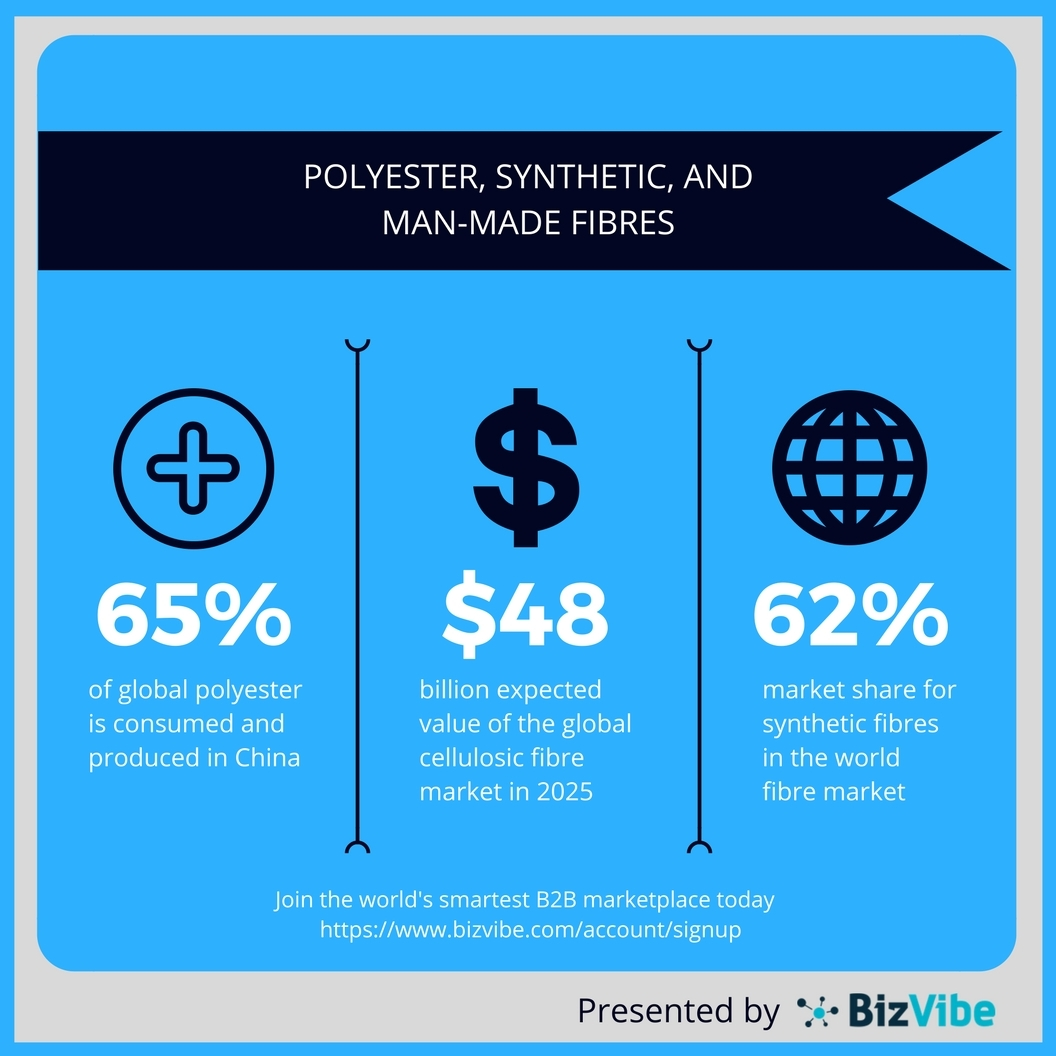 Overview of the global fibre market. (Graphic: Business Wire)