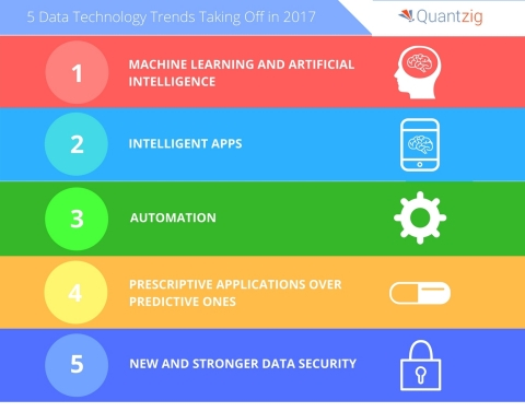 Quantzig announces their top data technology trends for 2017. (Graphic: Business Wire)