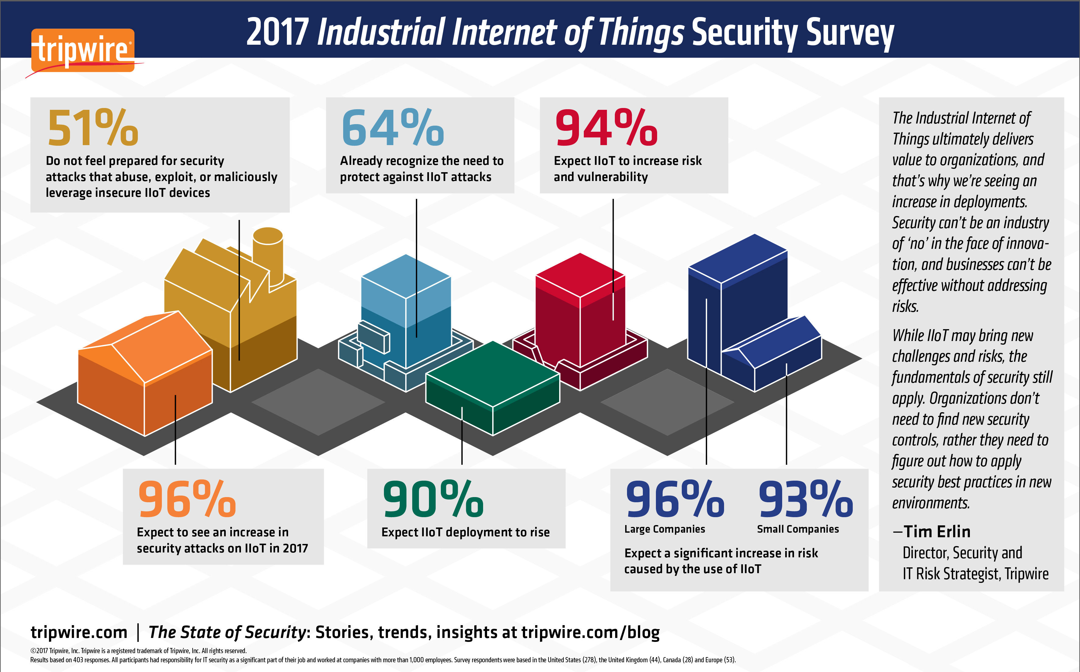 Tripwire Study: 96 Percent of IT Security Professionals Expect an ...
