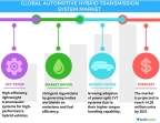 Technavio has published a new report on the global automotive hybrid transmission system market from 2017-2021. (Graphic: Business Wire)
