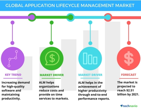 Technavio has published a new report on the global application lifecycle management (ALM) market from 2017-2021. (Photo: Business Wire)