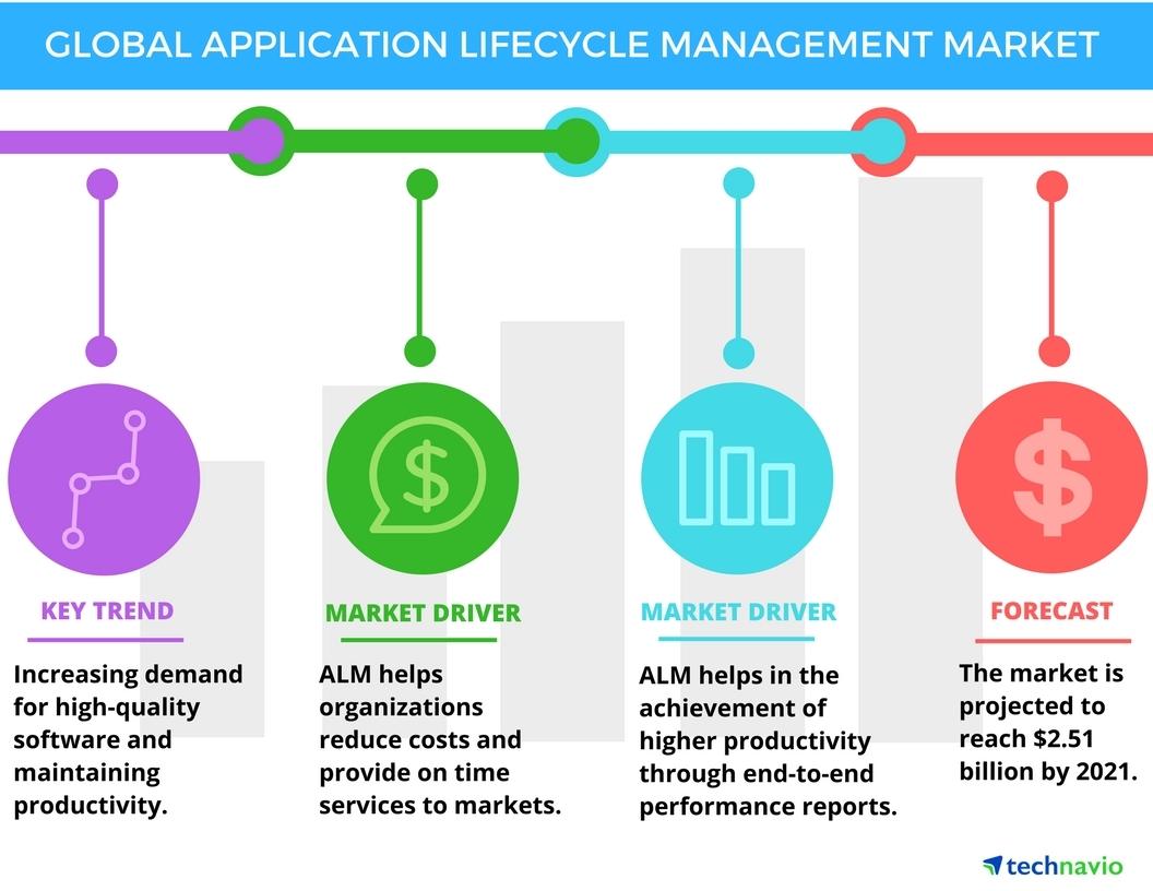 global application lifecycle management market industry. Black Bedroom Furniture Sets. Home Design Ideas