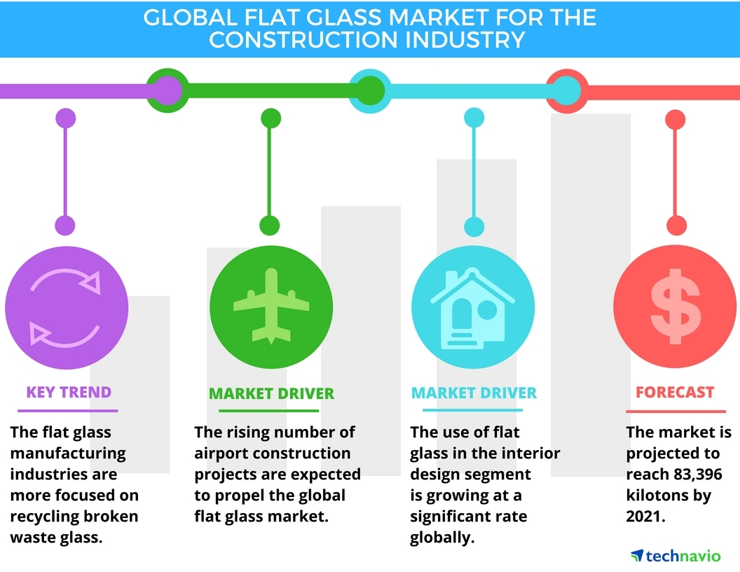 Technavio has published a new report on the global flat glass market for the construction industry from 2017-2021. (Graphic: Business Wire)