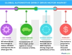 Technavio has published a new report on the global automotive direct drive motor (DDM) market from 2017-2021. (Photo: Business Wire)