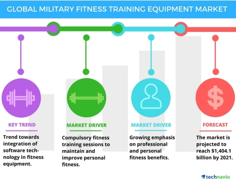 Technavio has published a new report on the global military fitness training equipment market from 2017-2021. (Graphic: Business Wire)