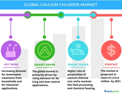 Technavio has published a new report on the global calcium chloride market from 2017-2021. (Photo: Business Wire)