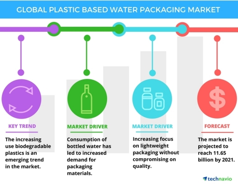 Technavio has published a new report on the global plastic-based water packaging market from 2017-2021. (Graphic: Business Wire)