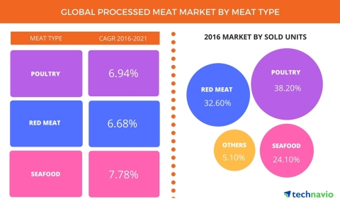 Technavio has published a new report on the global processed meat market from 2017-2021. (Graphic: Business Wire)