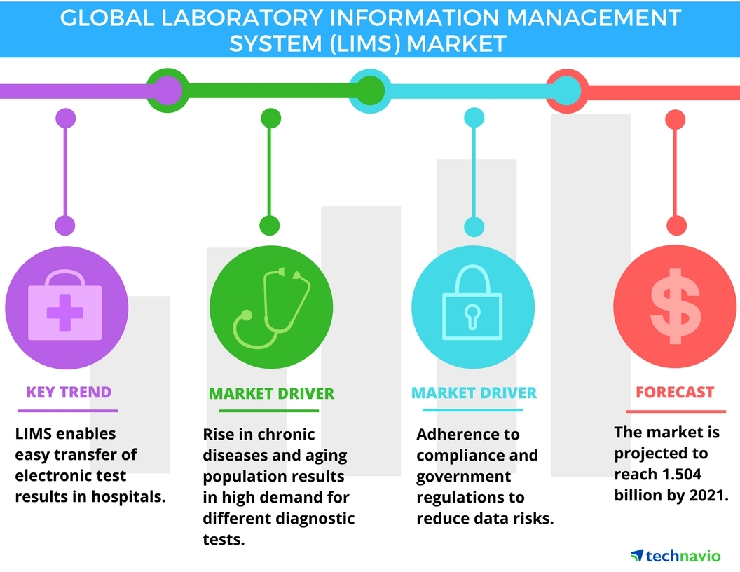 Technavio has published a new report on the global LIMS market from 2017-2021. (Photo: Business Wire)